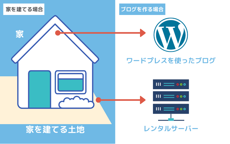 レンタルサーバーの例えのイメージ