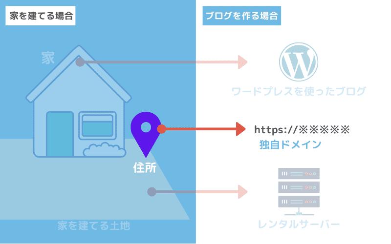 サイト構築のドメインの例え