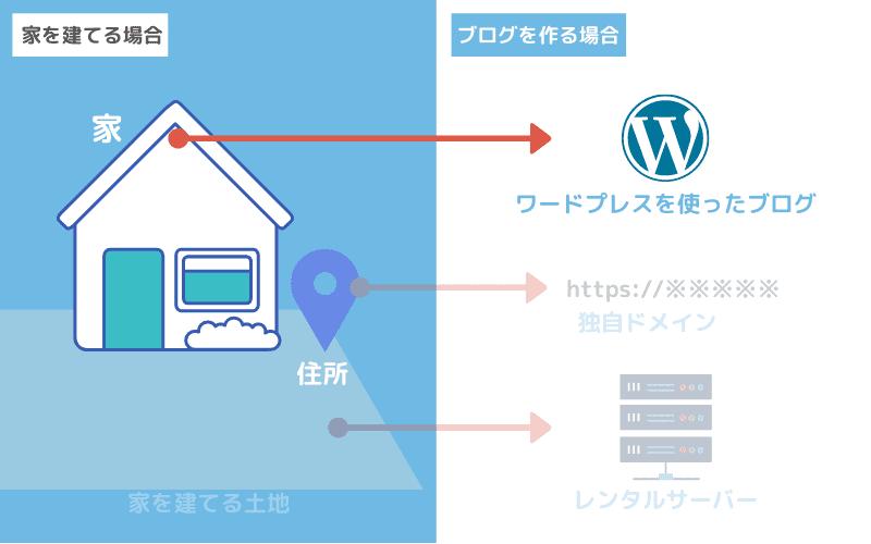 WordPressの例えのイメージ