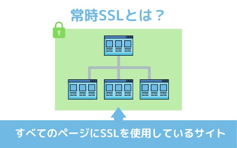 常時SSLとは?