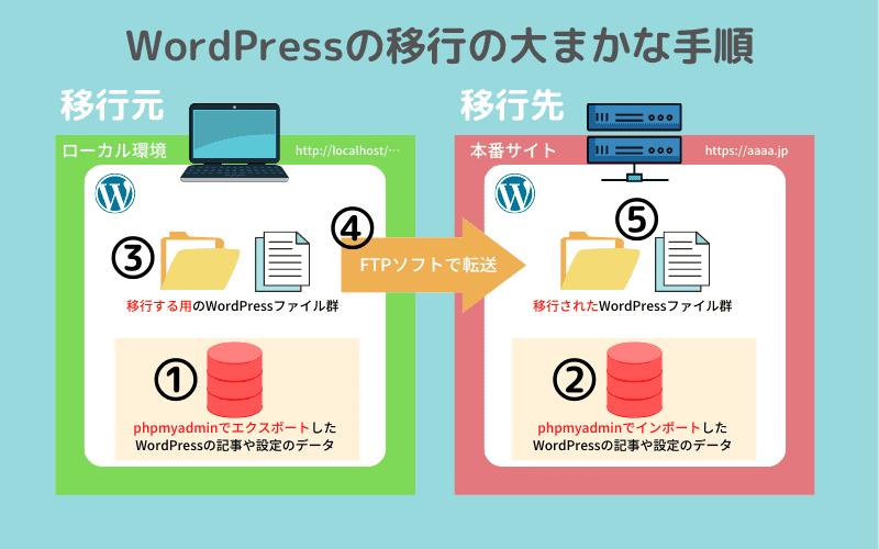 WordPressの移行の大まかな手順