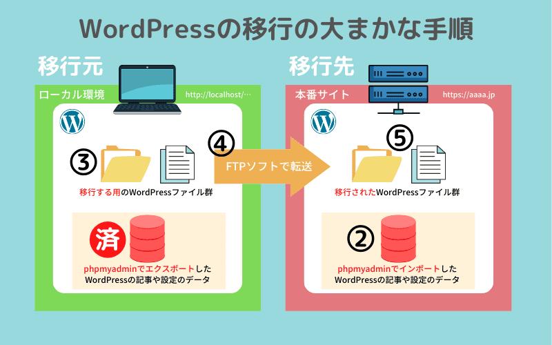 WordPressの移行の大まかな手順2