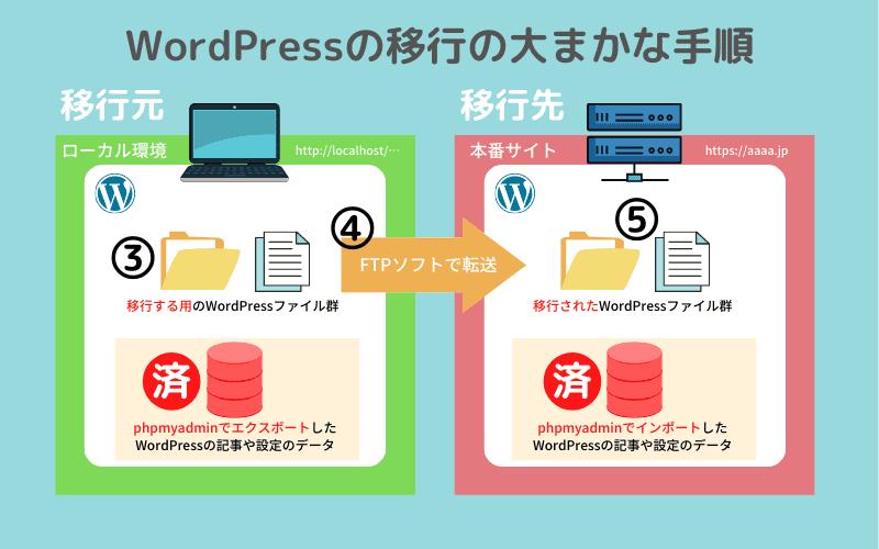 WordPressの移行の大まかな手順3