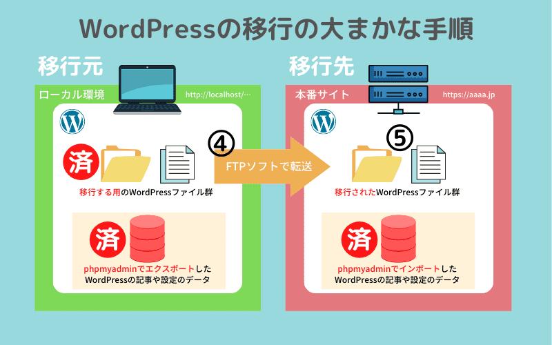 WordPressの移行の大まかな手順4
