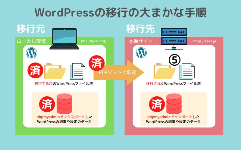WordPressの移行の大まかな手順5