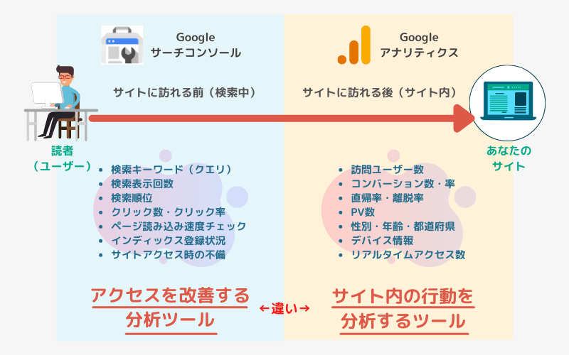 Googleアナリティクスとサーチコンソールの主な違い