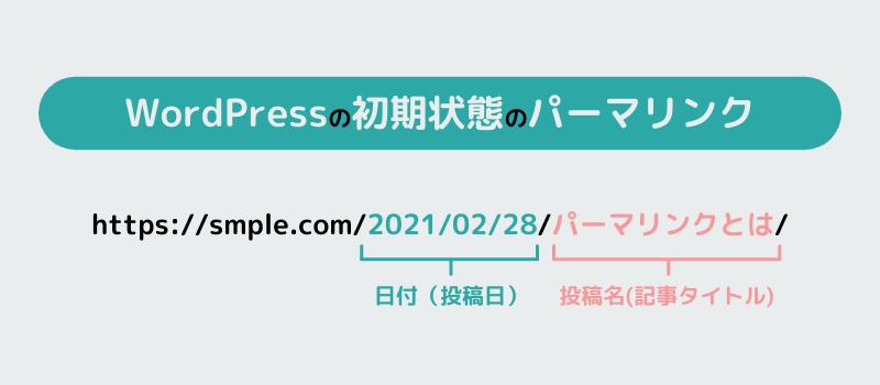 WordPressのデフォルトパーマリンクURL