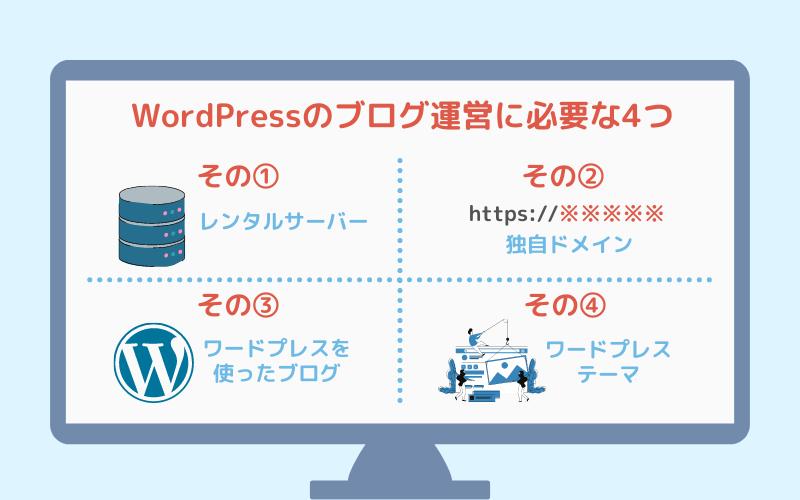 WordPressのブログ運営に必要な4つイメージ