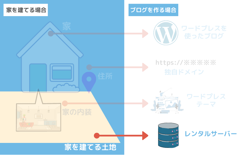 ブログを設置する「レンタルサーバー」
