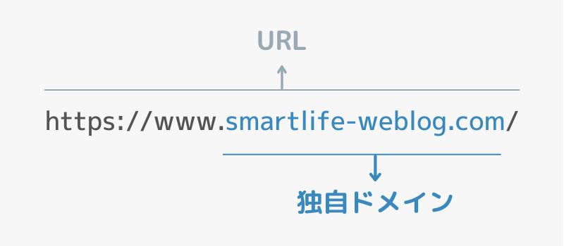 smartlife-weblogの独自ドメイン