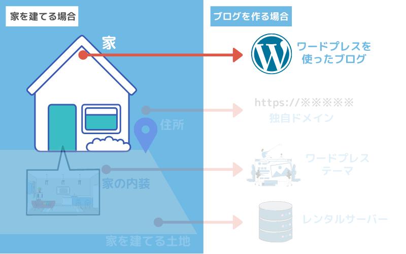 ブログ本体の「WordPress」