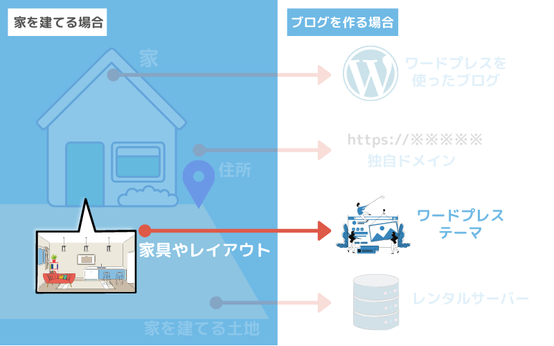 ブログデザインの「WordPressテーマ」