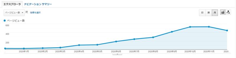 アナリティクスのページビュー20191201~20201231