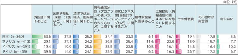 総務省「リカレント教育の学び直しの内容(国際比較)」