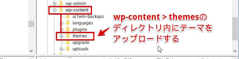 WordPressのテーマをアップロードするディレクトリの図