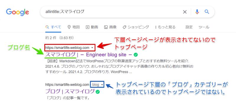 Google検索でブログ名が被っていないか検索の結果